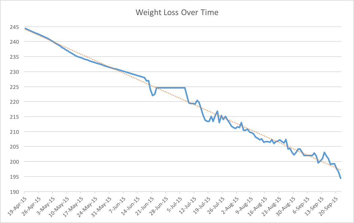 Jason_Reynolds_Weight_Loss_Over_Time